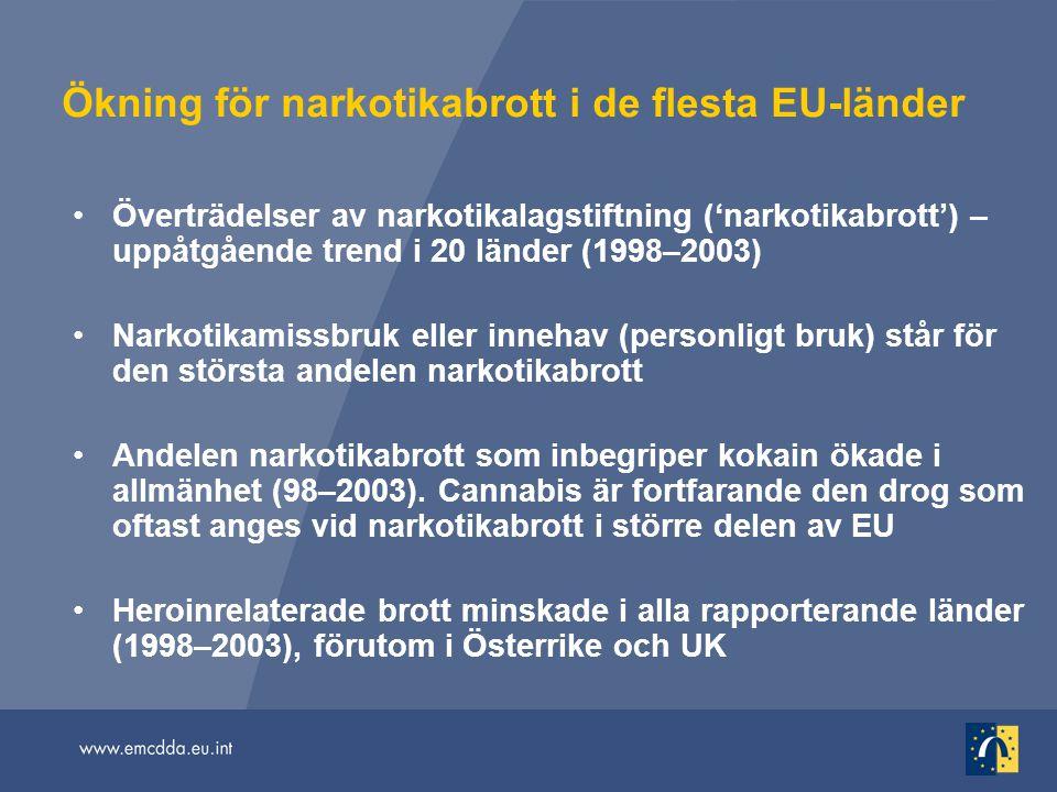 Ökning för narkotikabrott i de flesta EU-länder Överträdelser av narkotikalagstiftning ('narkotikabrott') – uppåtgående trend i 20 länder (1998–2003)