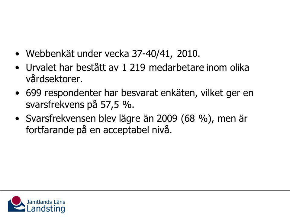Utformningen av vårdgarantin Tidsgränserna i vårdgarantin borde vara kortare än idag (Skala 1-5, där 1=Stämmer helt och 5=Stämmer inte alls)