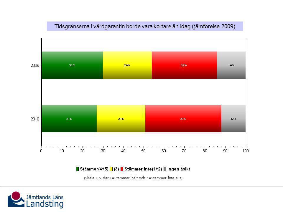 Utformningen av vårdgarantin Tidsgränserna i vårdgarantin borde vara kortare än idag (jämförelse 2009) (Skala 1-5, där 1=Stämmer helt och 5=Stämmer inte alls)