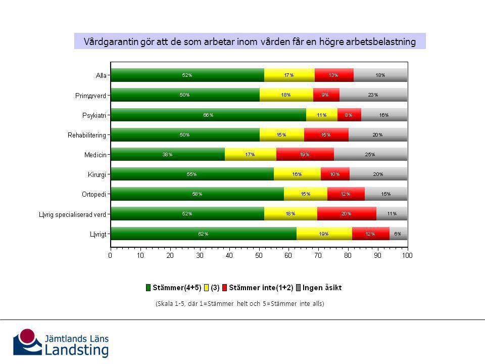 Vårdgarantins effekter på verksamheten Vårdgarantin gör att de som arbetar inom vården får en högre arbetsbelastning (Skala 1-5, där 1=Stämmer helt och 5=Stämmer inte alls)