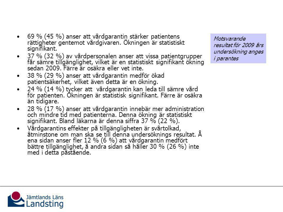 Vårdgarantins effekter för patienterna 69 % (45 %) anser att vårdgarantin stärker patientens rättigheter gentemot vårdgivaren.