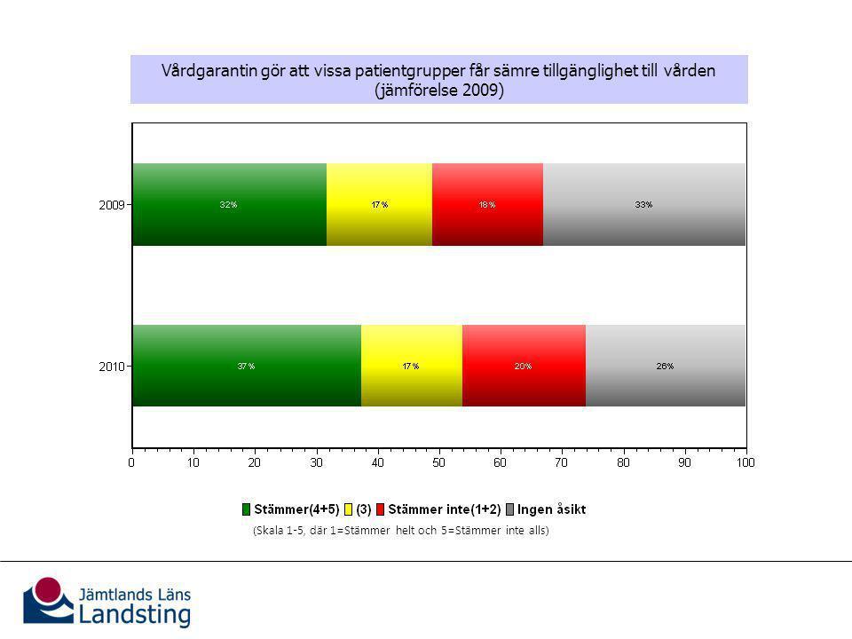 Vårdgarantins effekter för patienterna Vårdgarantin gör att vissa patientgrupper får sämre tillgänglighet till vården (jämförelse 2009) (Skala 1-5, där 1=Stämmer helt och 5=Stämmer inte alls)