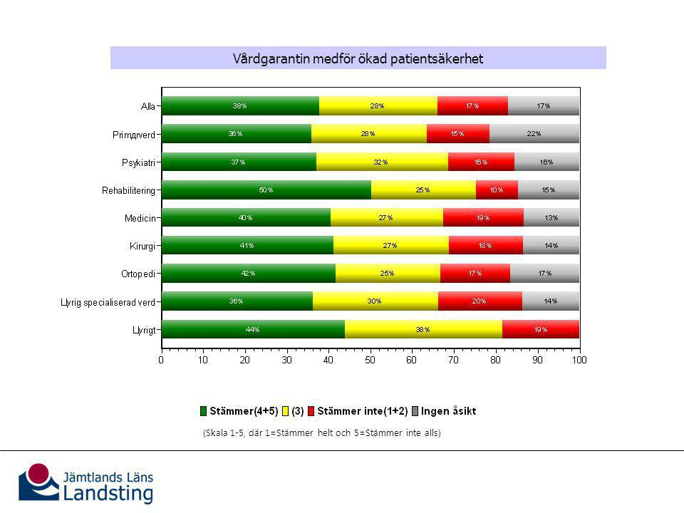 Vårdgarantins effekter för patienterna Vårdgarantin medför ökad patientsäkerhet (Skala 1-5, där 1=Stämmer helt och 5=Stämmer inte alls)