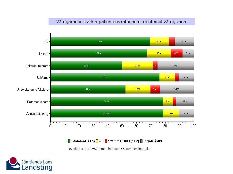 Vårdgarantins effekter för patienterna Vårdgarantin stärker patientens rättigheter gentemot vårdgivaren (Skala 1-5, där 1=Stämmer helt och 5=Stämmer inte alls)