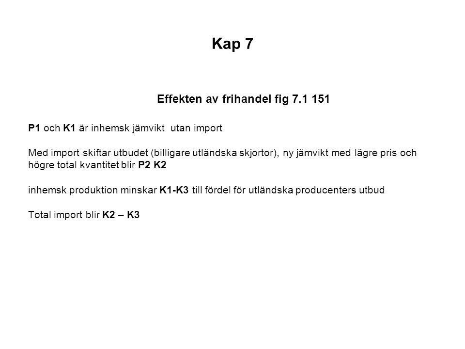 Kap 7 Effekten av tull fig 7.2 s 151 Med import utan tull är jämvikt K2 P2, efter tull stiger priset till P3.
