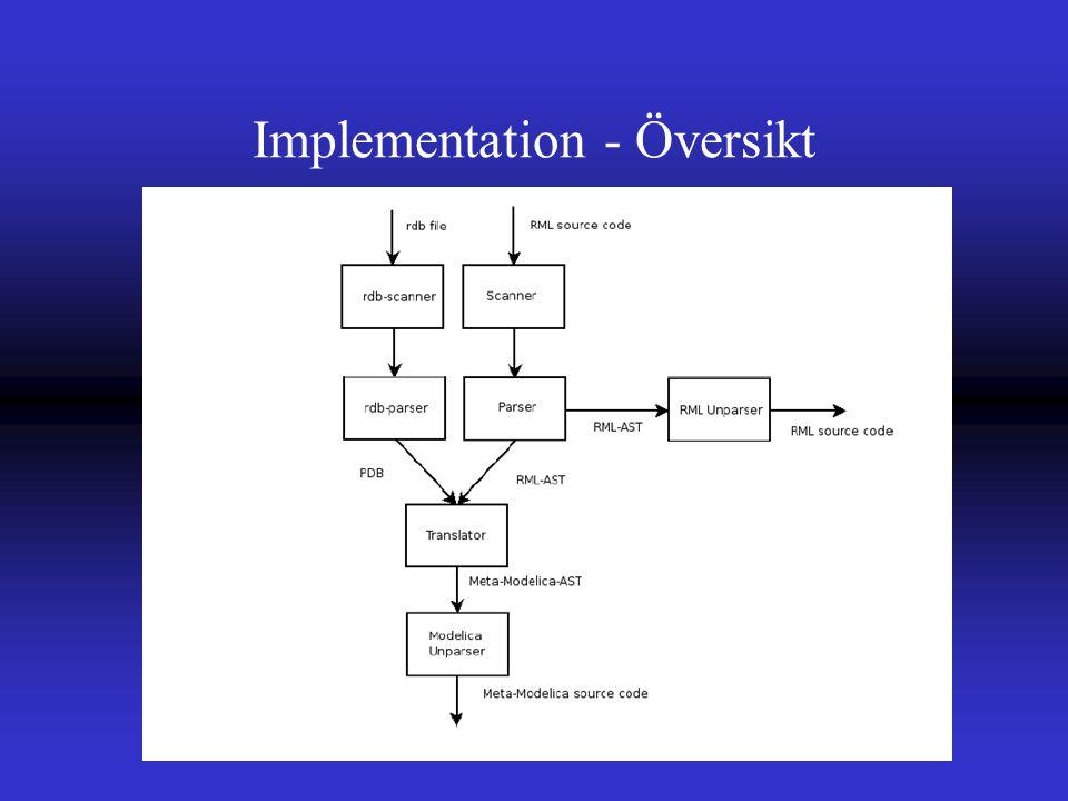 Implementation - Översikt