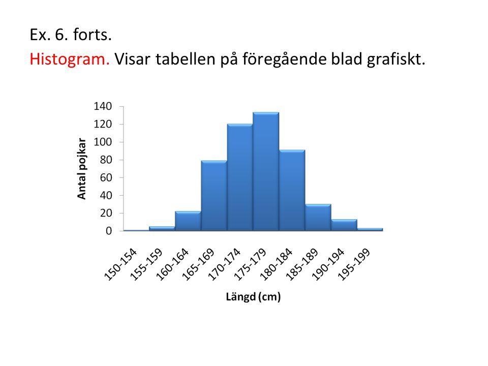 Ex. 6. forts. Histogram. Visar tabellen på föregående blad grafiskt.