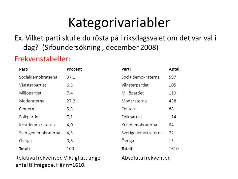 Kategorivariabler Ex. Vilket parti skulle du rösta på i riksdagsvalet om det var val i dag? (Sifoundersökning, december 2008) Frekvenstabeller: PartiP