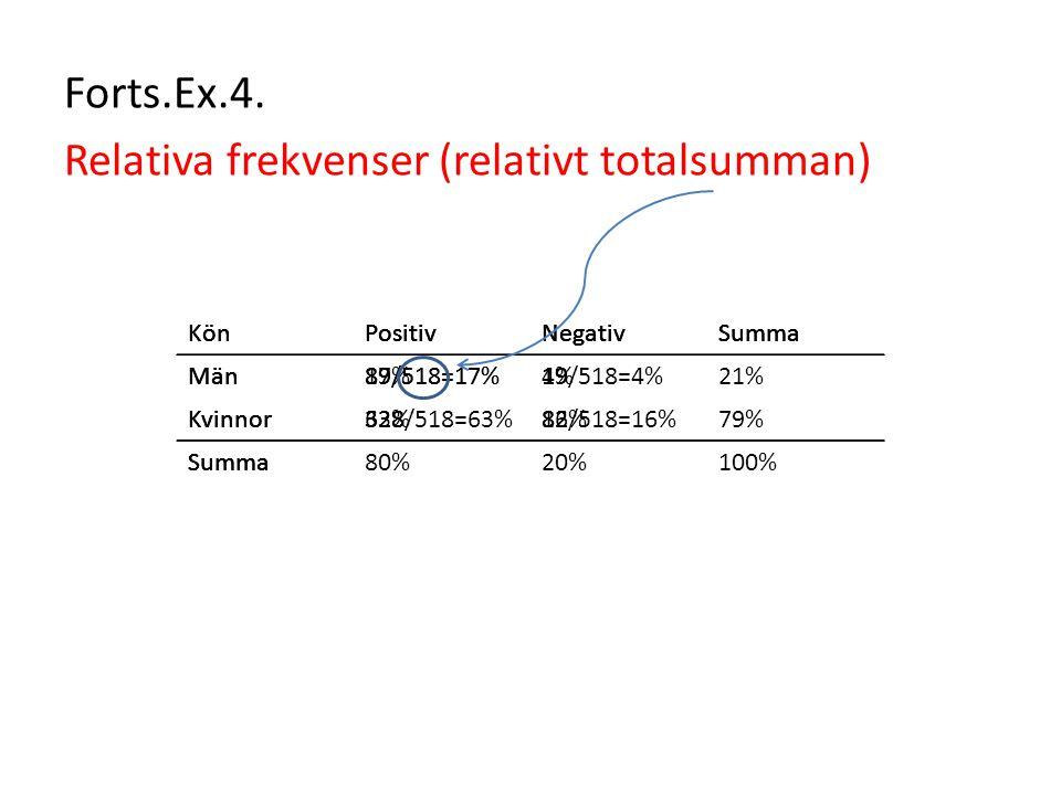 KönPositivNegativSumma Män89/518=17%19 Kvinnor32882 Summa KönPositivNegativSumma Män89/518=17%19/518=4% Kvinnor328/518=63%82/518=16% Summa KönPositivN