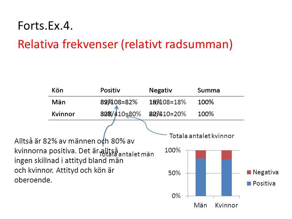 Forts.Ex.4. Relativa frekvenser (relativt radsumman) KönPositivNegativSumma Män8919 Kvinnor32882 KönPositivNegativSumma Män89/108=82%19 Kvinnor32882 T