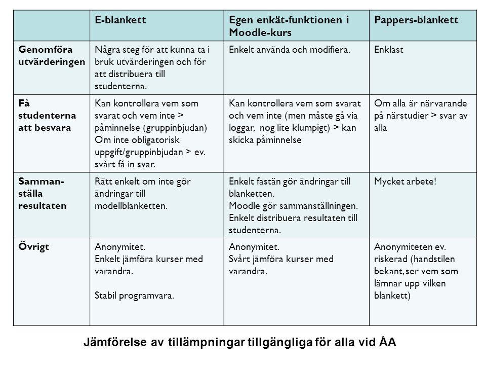 19.2.2013Åbo Akademi | Domkyrkotorget 3 | 20500 Åbo 28 E-blankettEgen enkät-funktionen i Moodle-kurs Pappers-blankett Genomföra utvärderingen Några st