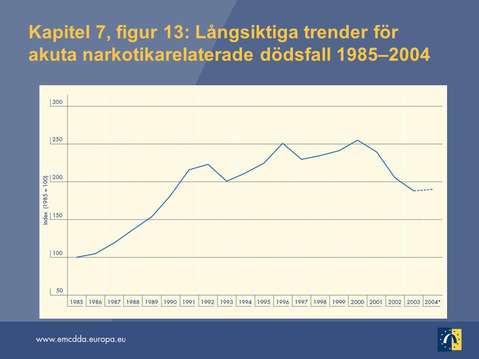 Kapitel 7, figur 13: Långsiktiga trender för akuta narkotikarelaterade dödsfall 1985–2004