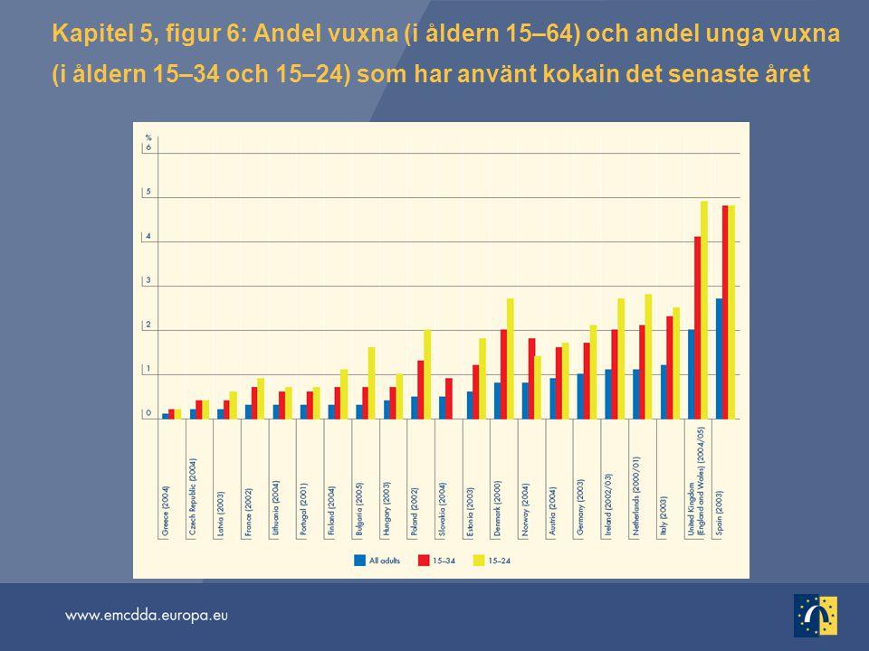 Kapitel 5, figur 6: Andel vuxna (i åldern 15–64) och andel unga vuxna (i åldern 15–34 och 15–24) som har använt kokain det senaste året