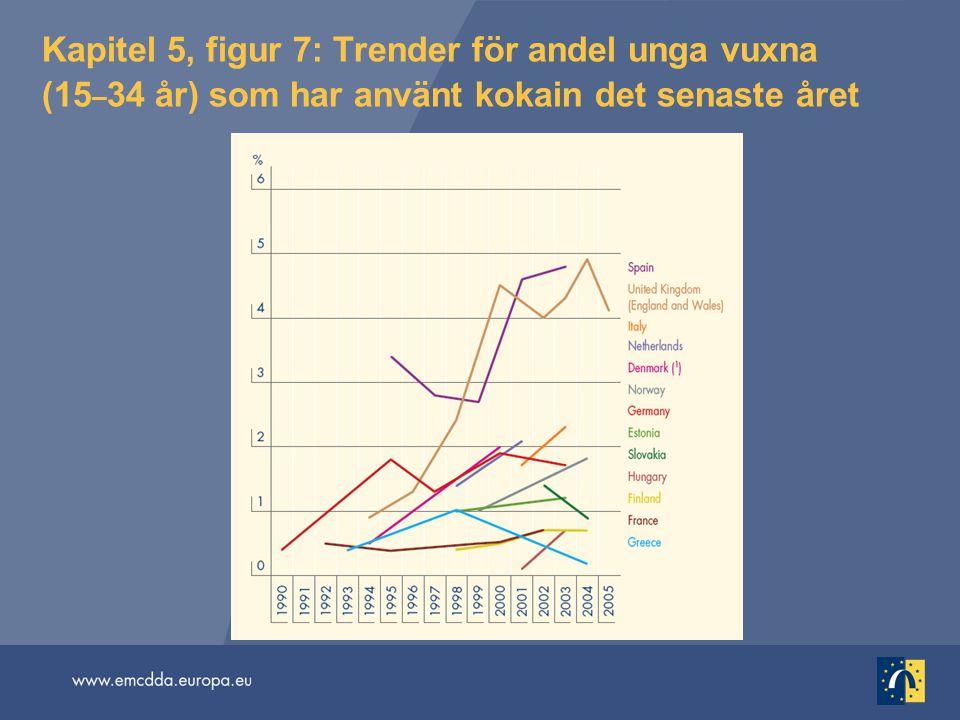Kapitel 5, figur 7: Trender för andel unga vuxna (15 – 34 år) som har använt kokain det senaste året
