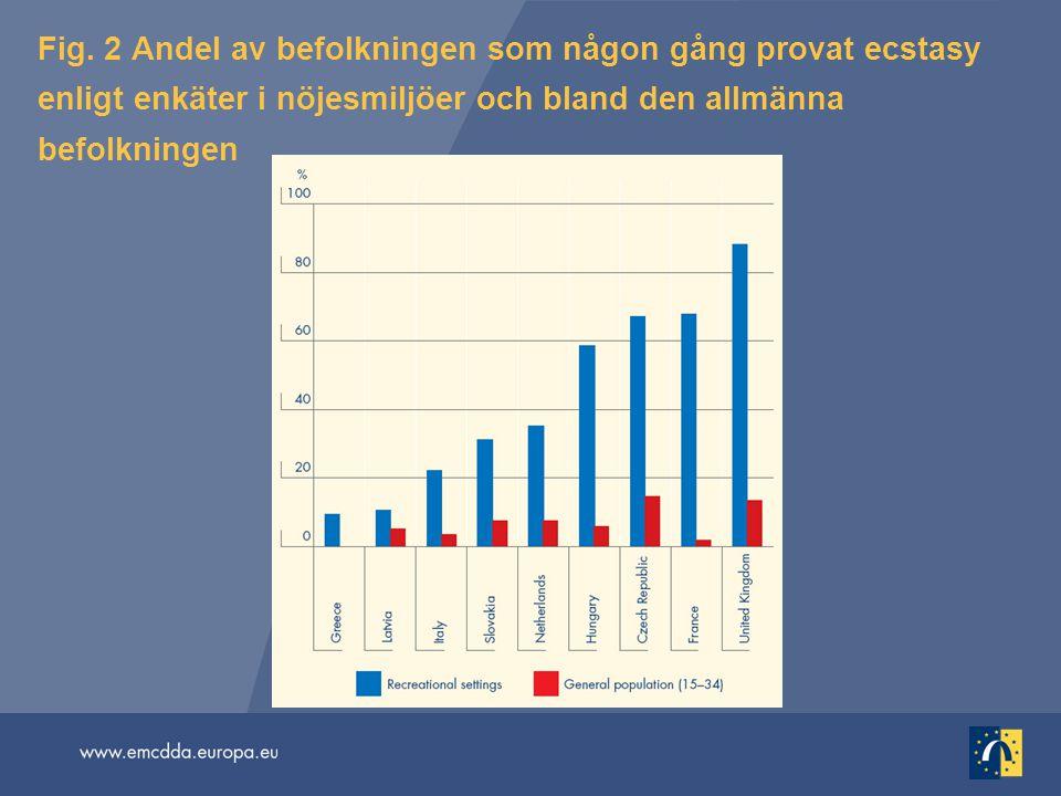 Fig. 2 Andel av befolkningen som någon gång provat ecstasy enligt enkäter i nöjesmiljöer och bland den allmänna befolkningen