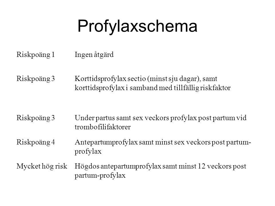 Profylaxschema Riskpoäng 1Ingen åtgärd Riskpoäng 3Korttidsprofylax sectio (minst sju dagar), samt korttidsprofylax i samband med tillfällig riskfaktor