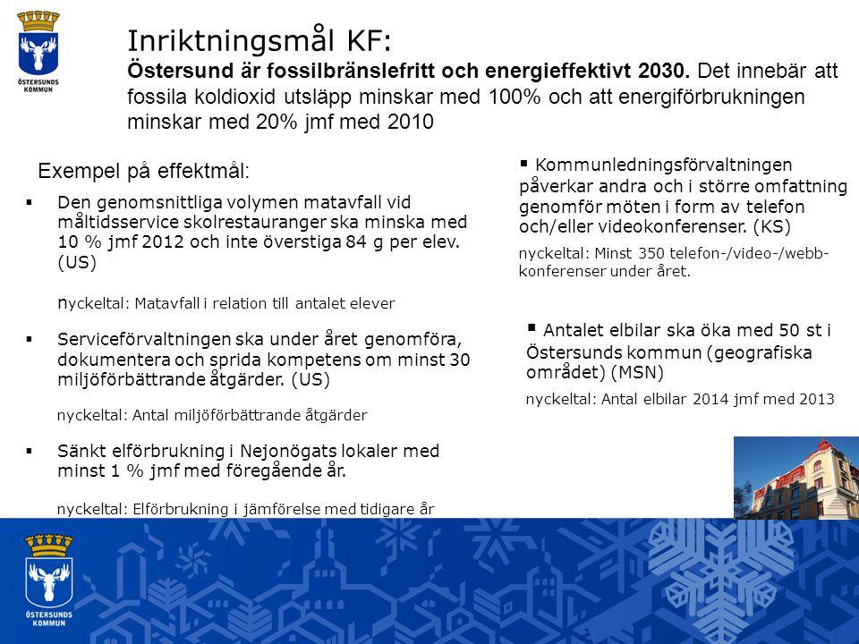 Inriktningsmål KF: Östersund är fossilbränslefritt och energieffektivt 2030.
