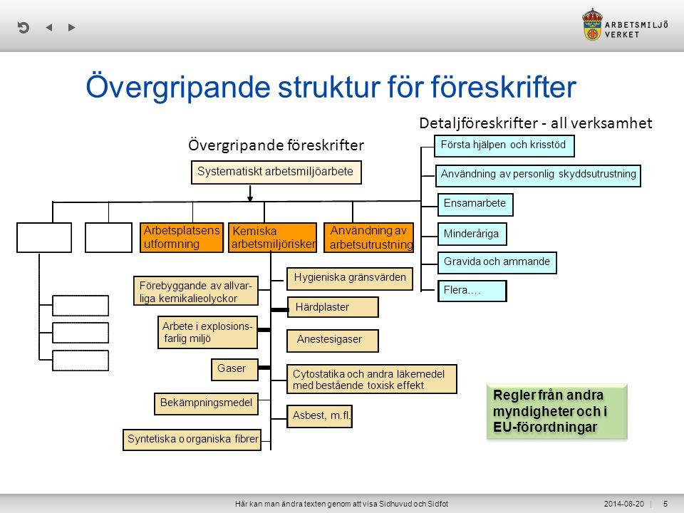 | Övergripande struktur för föreskrifter 2014-08-20Här kan man ändra texten genom att visa Sidhuvud och Sidfot5 Regler från andra myndigheter och i EU