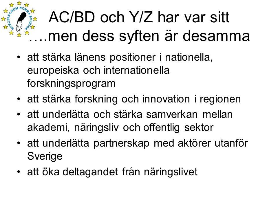 AC/BD och Y/Z har var sitt ….men dess syften är desamma att stärka länens positioner i nationella, europeiska och internationella forskningsprogram att stärka forskning och innovation i regionen att underlätta och stärka samverkan mellan akademi, näringsliv och offentlig sektor att underlätta partnerskap med aktörer utanför Sverige att öka deltagandet från näringslivet