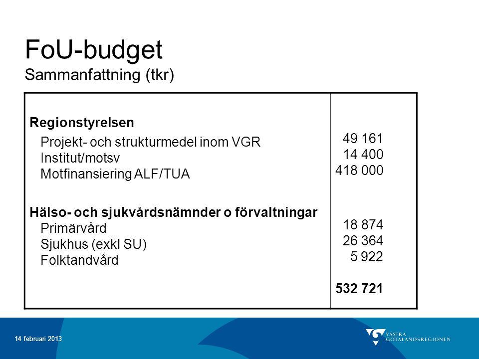 14 februari 2013 FoU-budget Sammanfattning (tkr) Regionstyrelsen Projekt- och strukturmedel inom VGR Institut/motsv Motfinansiering ALF/TUA Hälso- och