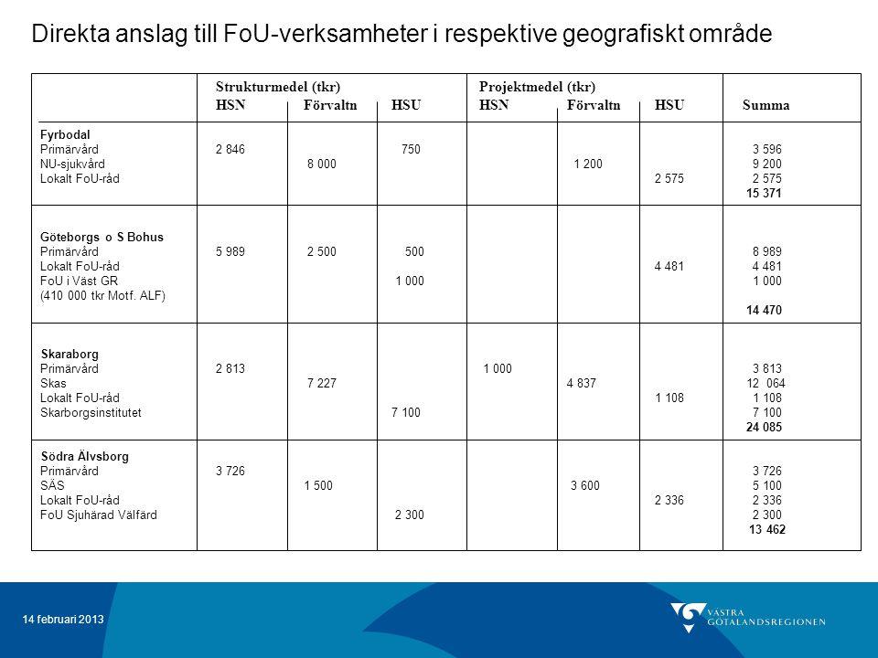 14 februari 2013 Direkta anslag till FoU-verksamheter i respektive geografiskt område Strukturmedel (tkr)Projektmedel (tkr) HSNFörvaltnHSUHSNFörvaltnHSUSumma Fyrbodal Primärvård2 846 750 3 596 NU-sjukvård 8 000 1 200 9 200 Lokalt FoU-råd 2 575 2 575 15 371 Göteborgs o S Bohus Primärvård5 989 2 500 500 8 989 Lokalt FoU-råd 4 481 4 481 FoU i Väst GR 1 000 1 000 (410 000 tkr Motf.