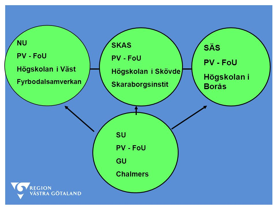 SU PV - FoU GU Chalmers NU PV - FoU Högskolan i Väst Fyrbodalsamverkan SKAS PV - FoU Högskolan i Skövde Skaraborgsinstit SÄS PV - FoU Högskolan i Borå