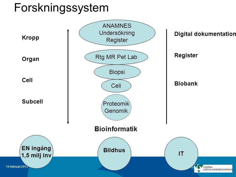 14 februari 2013 Forskningssystem ANAMNES Undersökning Register Rtg MR Pet Lab Biopsi Cell Proteomik Genomik Bioinformatik EN ingång 1,5 milj inv Bild