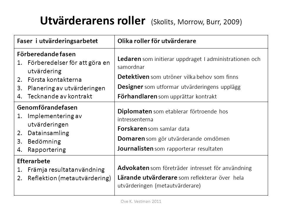 Utvärderarens roller (Skolits, Morrow, Burr, 2009) Faser i utvärderingsarbetetOlika roller för utvärderare Förberedande fasen 1.Förberedelser för att