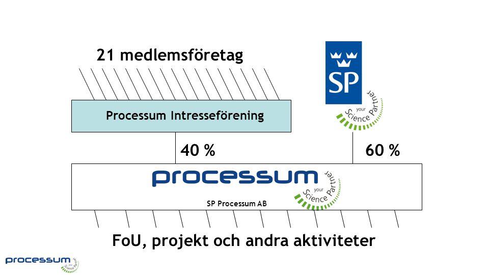 Processum organisation 21 medlemsföretag Processum Intresseförening 40 % FoU, projekt och andra aktiviteter 60 % SP Processum AB