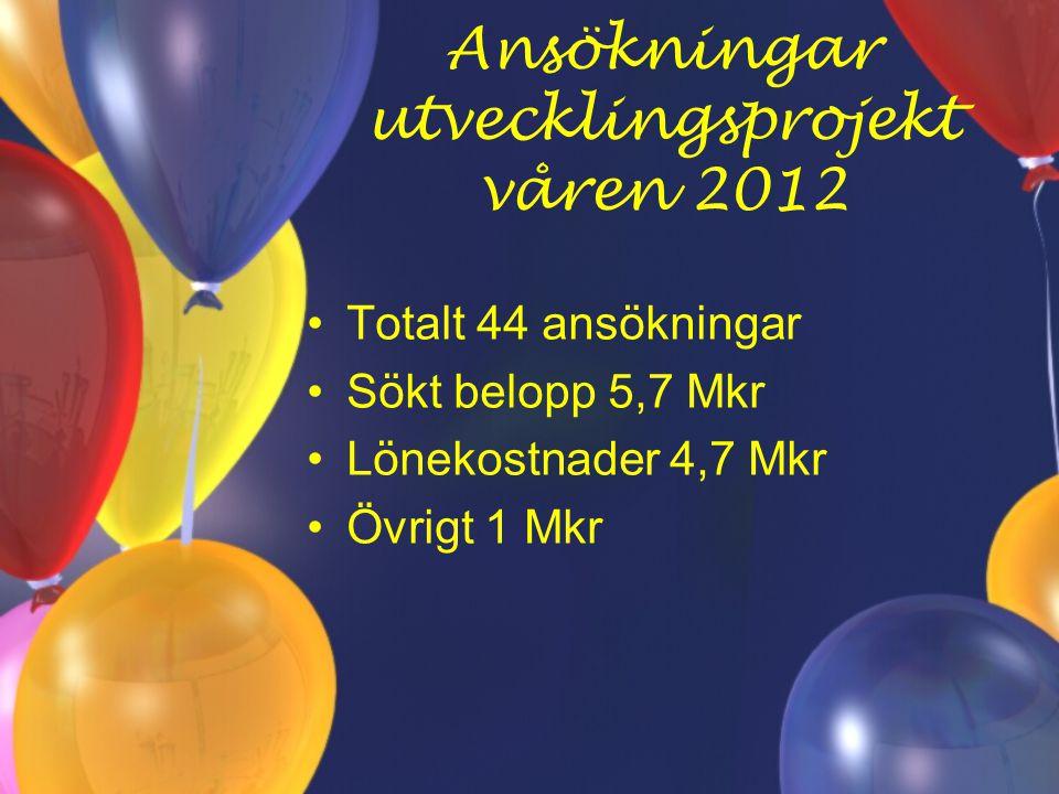 Ansökningar utvecklingsprojekt våren 2012 Totalt 44 ansökningar Sökt belopp 5,7 Mkr Lönekostnader 4,7 Mkr Övrigt 1 Mkr