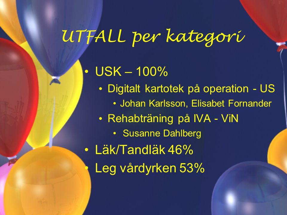 UTFALL per kategori USK – 100% Digitalt kartotek på operation - US Johan Karlsson, Elisabet Fornander Rehabträning på IVA - ViN Susanne Dahlberg Läk/T