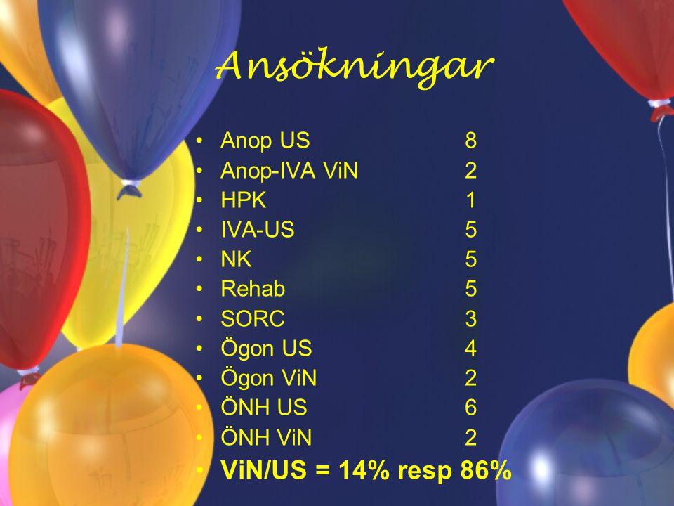 Ansökningar Anop US8 Anop-IVA ViN2 HPK1 IVA-US5 NK5 Rehab5 SORC3 Ögon US4 Ögon ViN2 ÖNH US6 ÖNH ViN2 ViN/US = 14% resp 86%