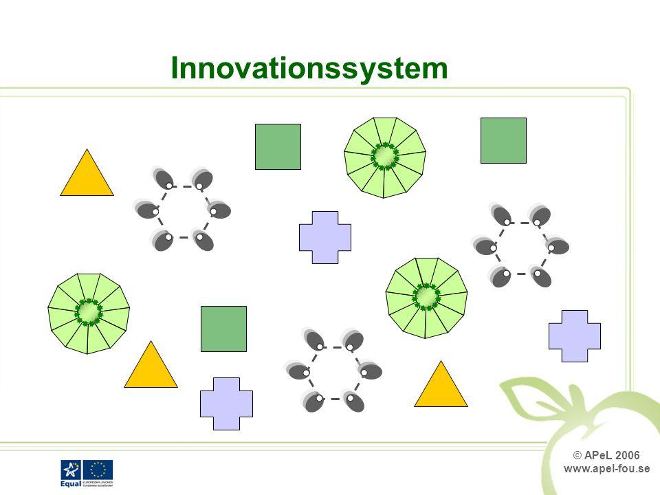© APeL 2006 www.apel-fou.se Innovationssystem