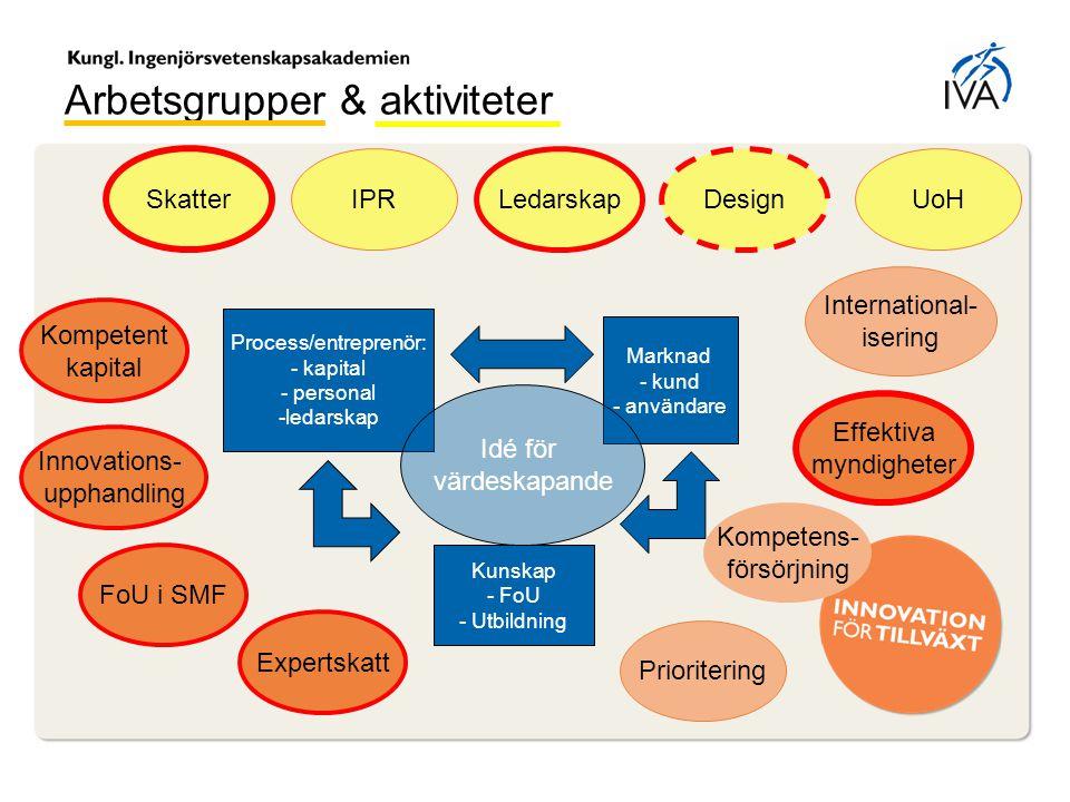 Arbetsgrupper & aktiviteter Process/entreprenör: - kapital - personal -ledarskap Kunskap - FoU - Utbildning Marknad - kund - användare Idé för värdesk