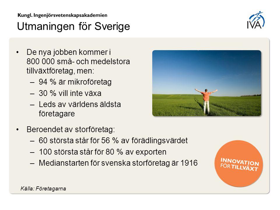 Utmaningen för Sverige De nya jobben kommer i 800 000 små- och medelstora tillväxtföretag, men: –94 % är mikroföretag –30 % vill inte växa –Leds av vä