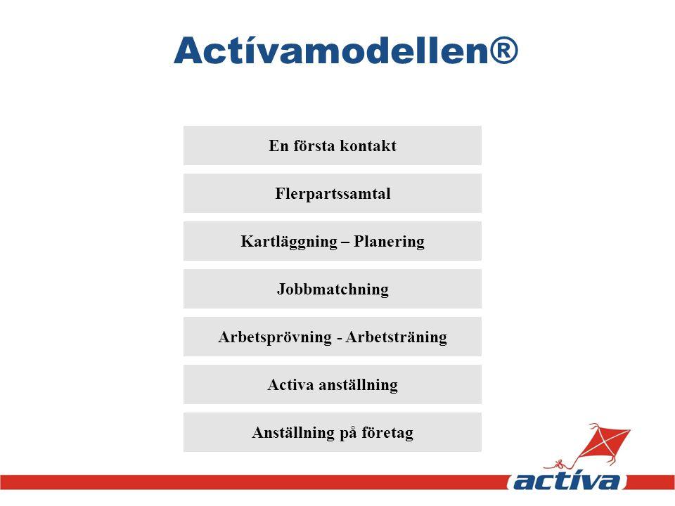 Actívamodellen® Activa anställning En första kontakt Kartläggning – Planering Jobbmatchning Arbetsprövning - Arbetsträning Anställning på företag Fler