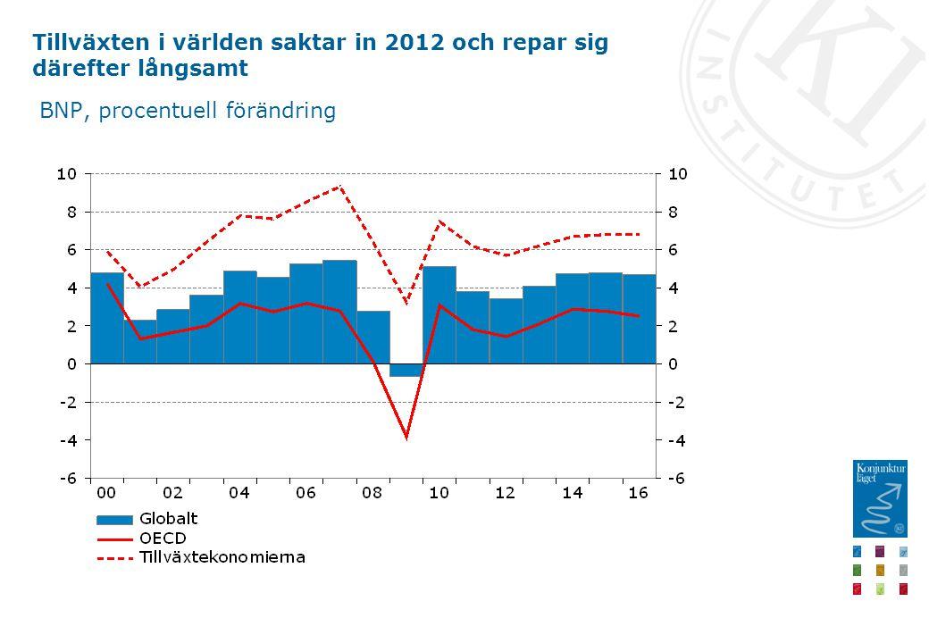 Tillväxten i världen saktar in 2012 och repar sig därefter långsamt BNP, procentuell förändring