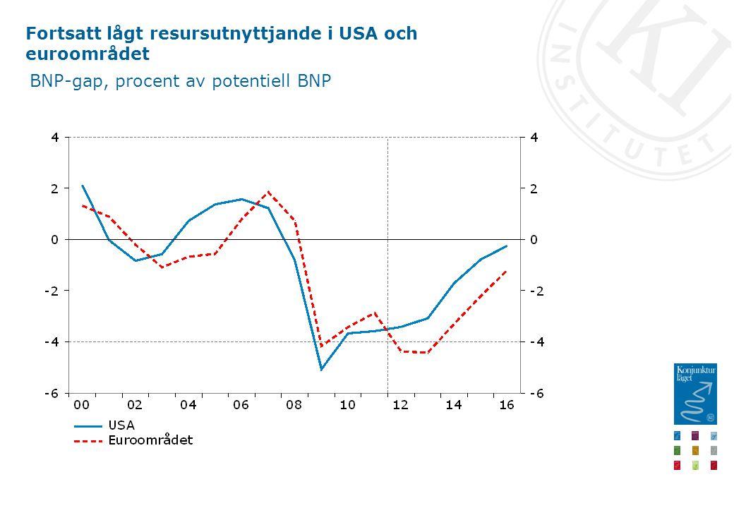 Fortsatt lågt resursutnyttjande i USA och euroområdet BNP-gap, procent av potentiell BNP