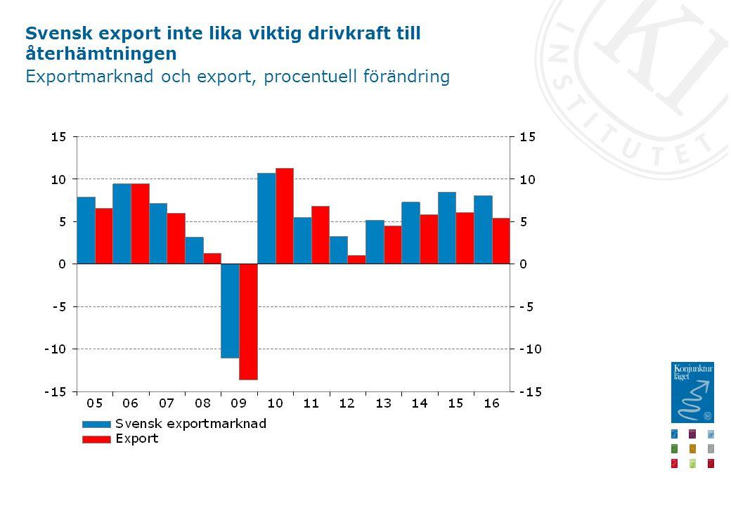 Svensk export inte lika viktig drivkraft till återhämtningen Exportmarknad och export, procentuell förändring