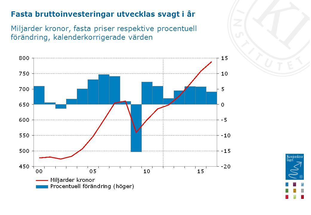 Fasta bruttoinvesteringar utvecklas svagt i år Miljarder kronor, fasta priser respektive procentuell förändring, kalenderkorrigerade värden