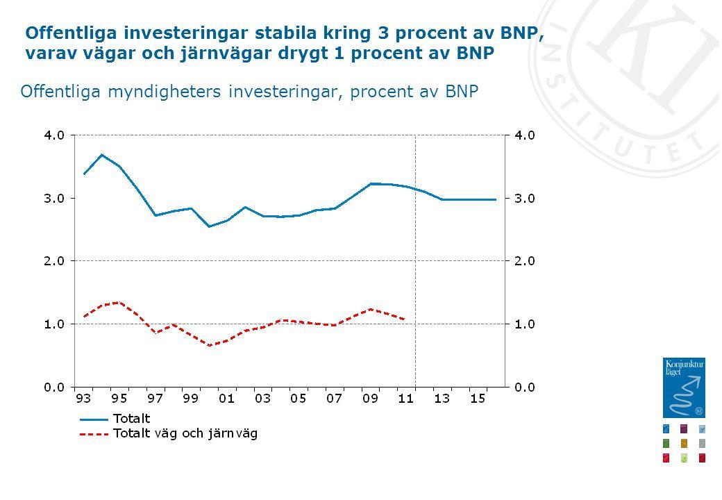 Offentliga investeringar stabila kring 3 procent av BNP, varav vägar och järnvägar drygt 1 procent av BNP Offentliga myndigheters investeringar, procent av BNP