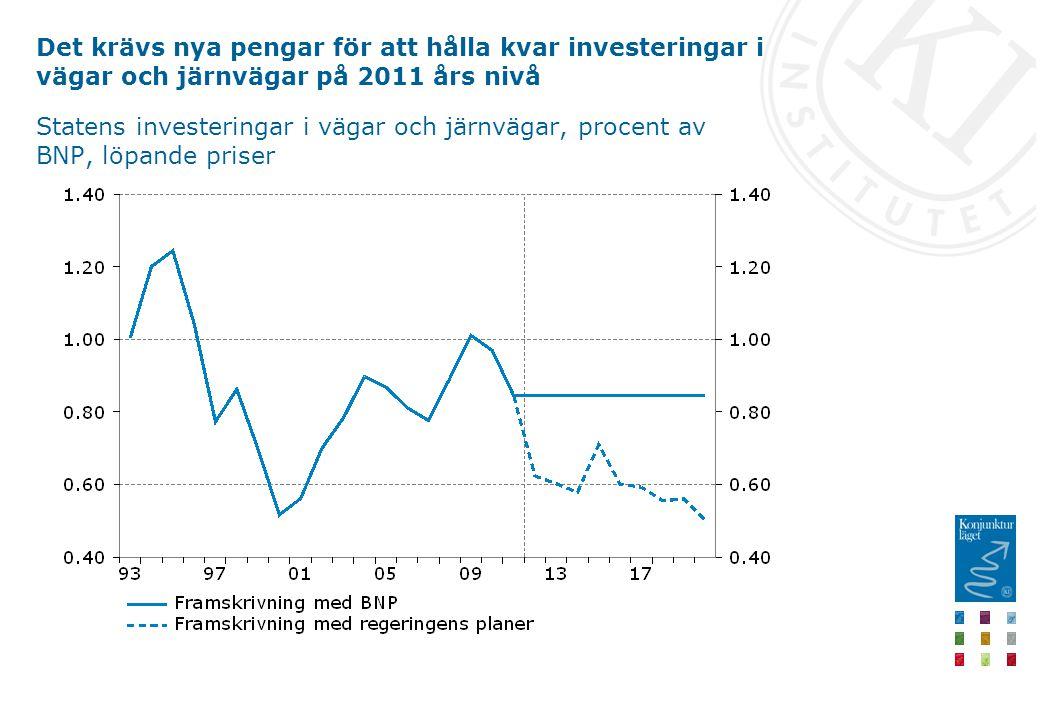 Det krävs nya pengar för att hålla kvar investeringar i vägar och järnvägar på 2011 års nivå Statens investeringar i vägar och järnvägar, procent av BNP, löpande priser