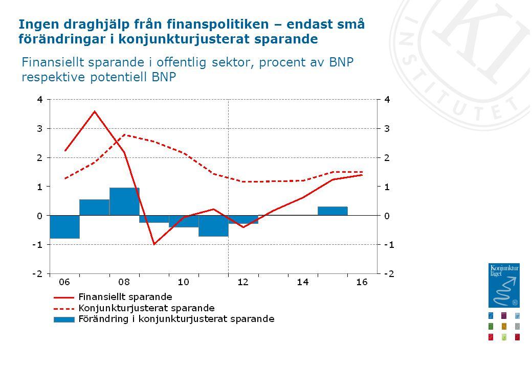 Ingen draghjälp från finanspolitiken – endast små förändringar i konjunkturjusterat sparande Finansiellt sparande i offentlig sektor, procent av BNP respektive potentiell BNP
