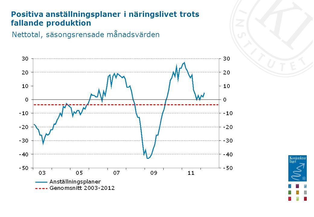 Positiva anställningsplaner i näringslivet trots fallande produktion Nettotal, säsongsrensade månadsvärden