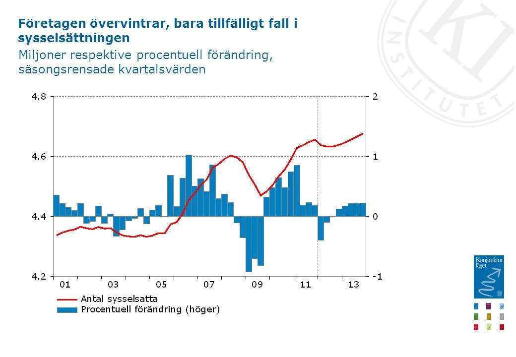 Företagen övervintrar, bara tillfälligt fall i sysselsättningen Miljoner respektive procentuell förändring, säsongsrensade kvartalsvärden