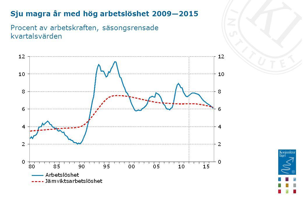 Sju magra år med hög arbetslöshet 2009—2015 Procent av arbetskraften, säsongsrensade kvartalsvärden