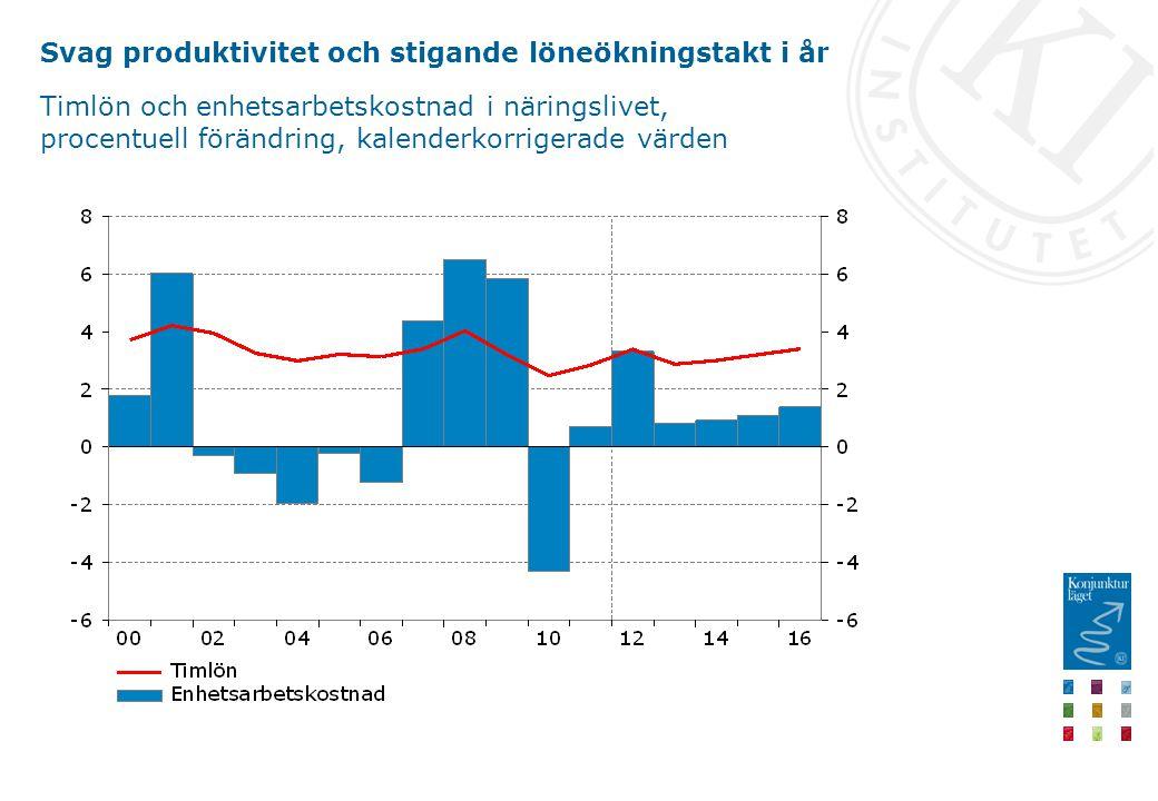 Svag produktivitet och stigande löneökningstakt i år Timlön och enhetsarbetskostnad i näringslivet, procentuell förändring, kalenderkorrigerade värden