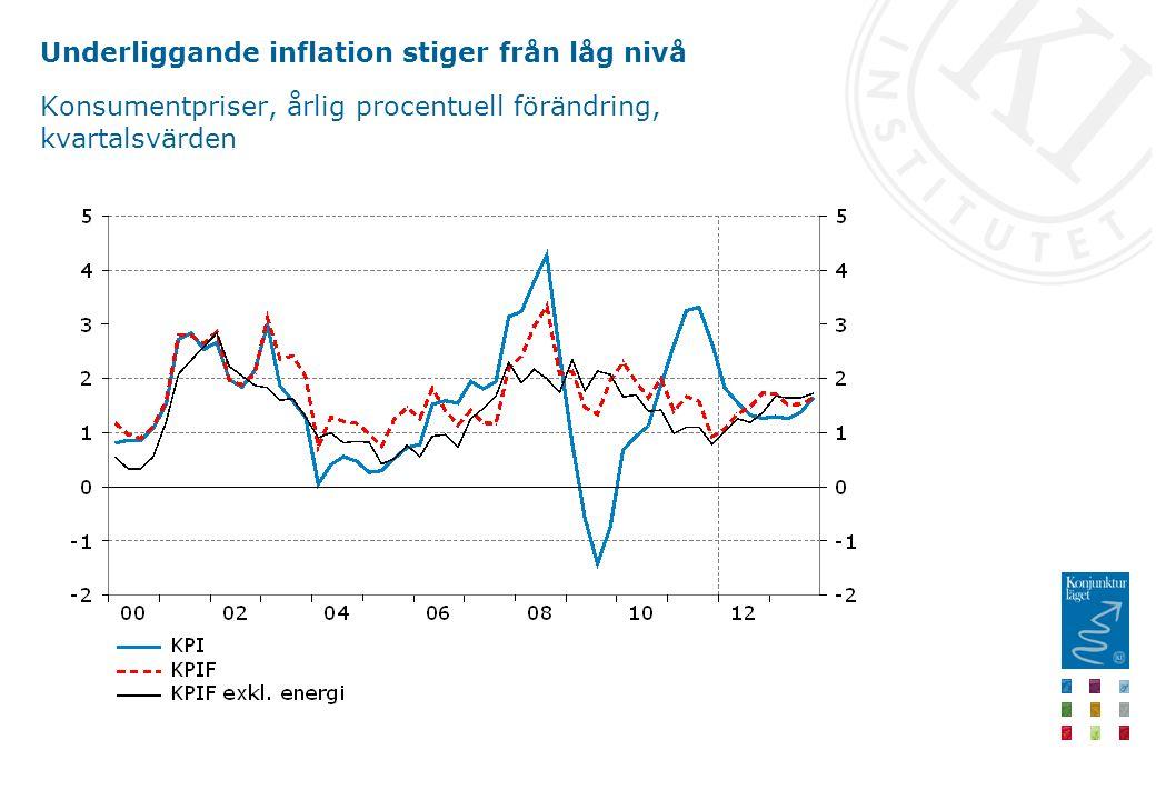 Underliggande inflation stiger från låg nivå Konsumentpriser, årlig procentuell förändring, kvartalsvärden