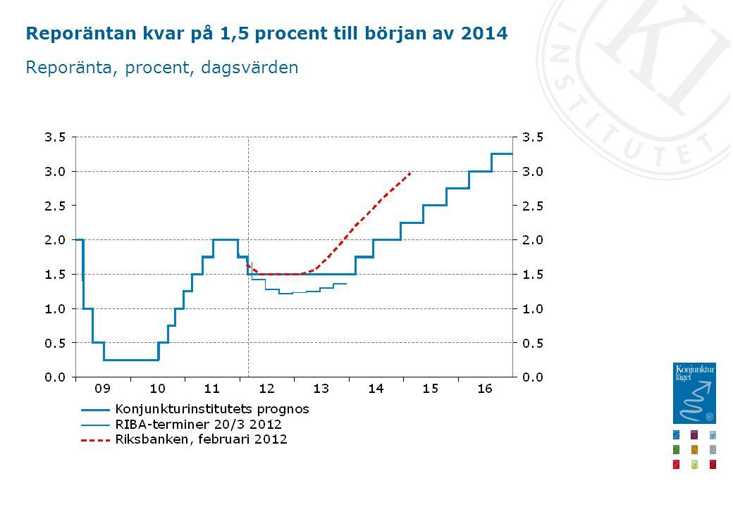 Reporäntan kvar på 1,5 procent till början av 2014 Reporänta, procent, dagsvärden