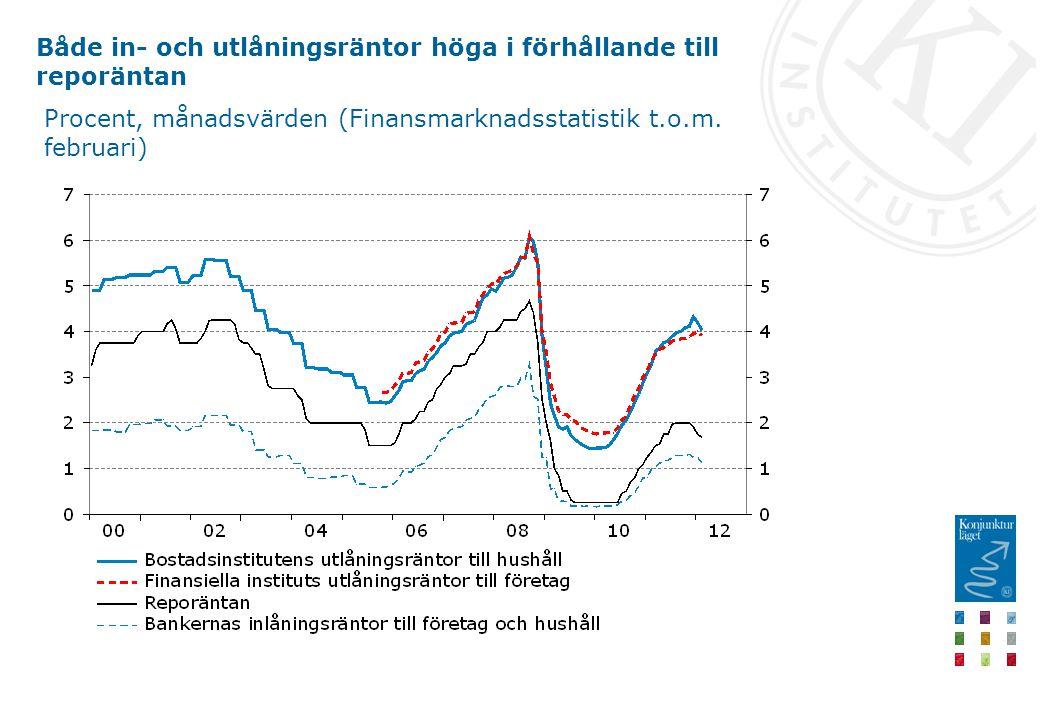 Både in- och utlåningsräntor höga i förhållande till reporäntan Procent, månadsvärden (Finansmarknadsstatistik t.o.m.